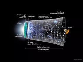 最新宇宙大爆炸理论 宇宙或许没有起点和终点